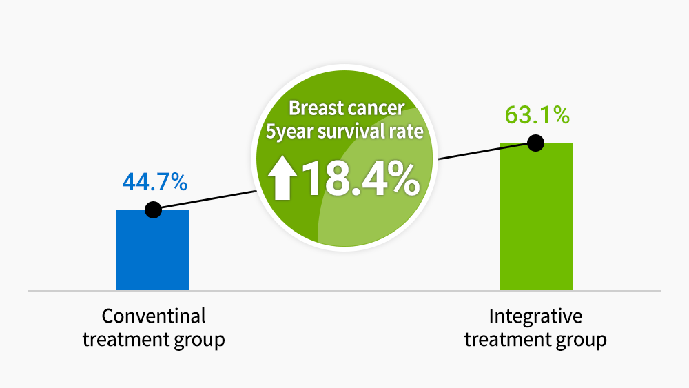 Advanced breast cancer 5year survival rate increase