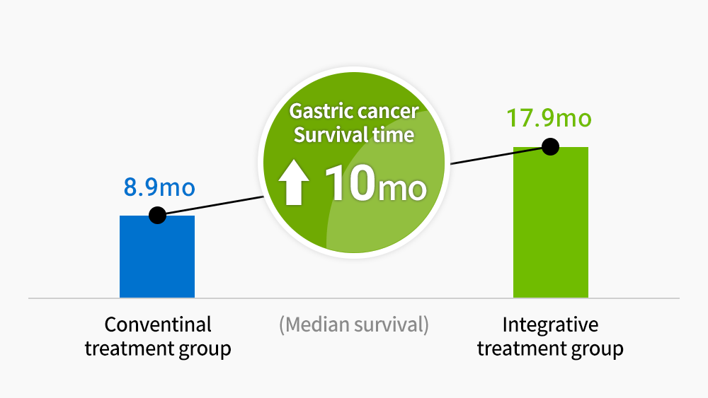Patients with advanced gastric cancer Increased survival rate for integrative cancer treatment