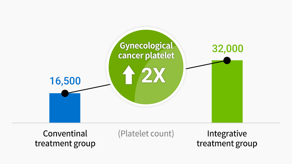 Ggynecological patient Increased platelet levels in combined cancer treatment