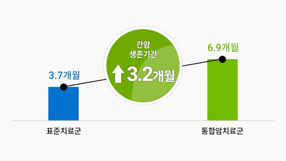 간암 환자 통합암치료시 생존기간 3.2개월 증가 도표