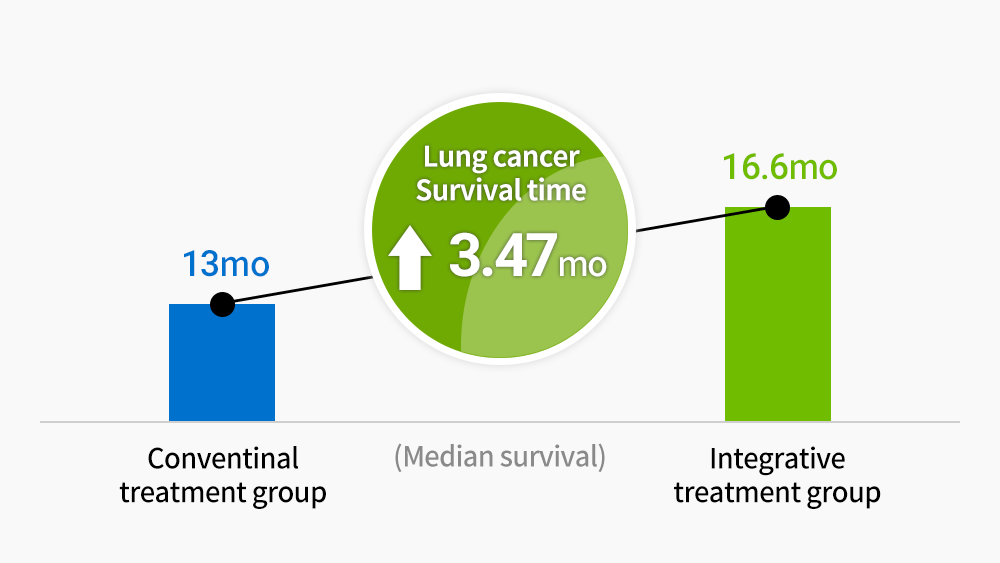 Patients with stage 3-4 non-small cell lung cancer Increased survival rate for combined cancer treatment