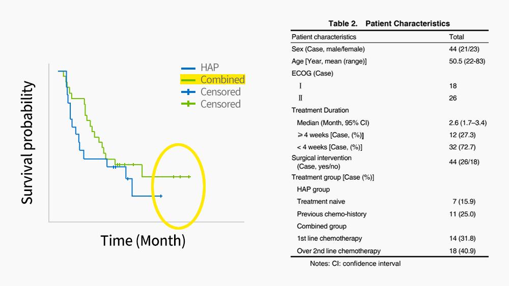 통합 암치료를 받은 위암환자의 생존기간 도표